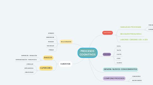 Mind Map: LA EDUCACIÓN COMO ESTRATEGIA DE INCLUSIÓN