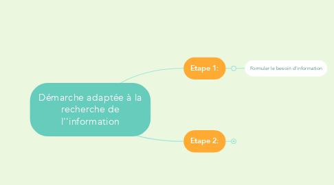 Mind Map: Démarche adaptée à la recherche de l''information