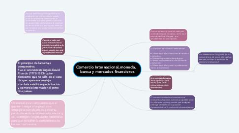 Mind Map: Comercio Internacional,moneda,   banca y mercados financieros