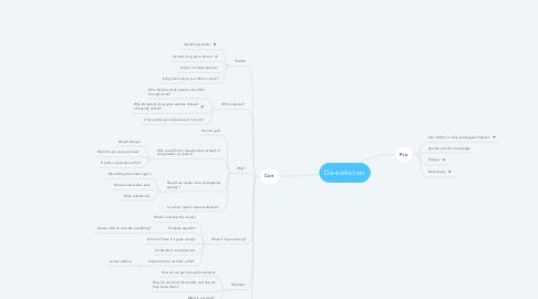 Mind Map: De-extinction