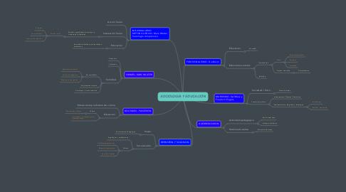 Mind Map: SOCIOLOGÍA Y EDUCACIÓN