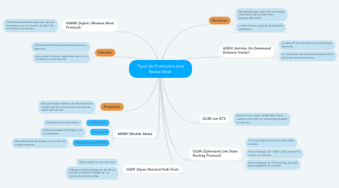 Mind Map: Tipos de Protocolos para Redes Mesh