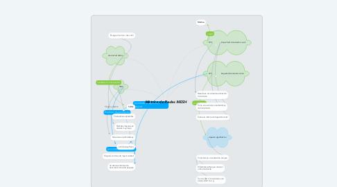 Mind Map: Métrica de Redes MESH