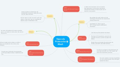 Mind Map: Tipos de Protocolos Mesh