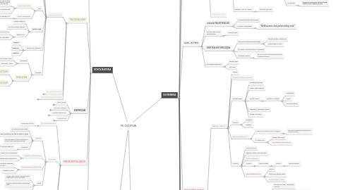 Mind Map: FILOZOFIJA