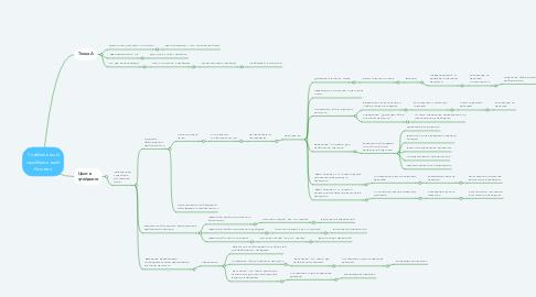 Mind Map: Стабильный прибыльный бизнес