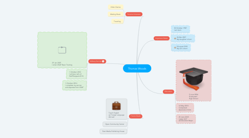 Mind Map: Thomas Woods