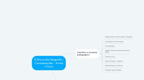 Mind Map: O Ensino de Geografia - Considerações... Ainda Iniciais