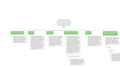 Mind Map: DESARROLLO WEB FRONTEND Y BACKEND Y QUE ES DESIGN WEB AND DEVELOPMENT WEB,