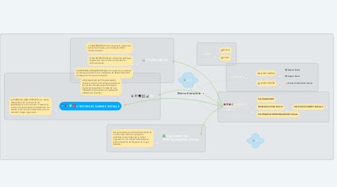 Mind Map: Marca d'empresa