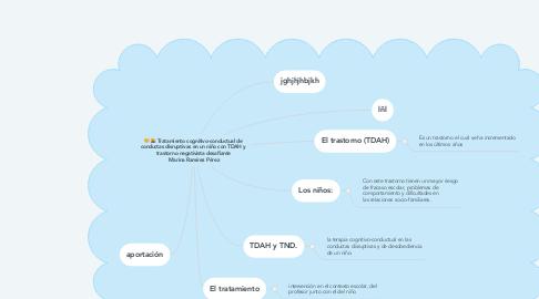 Mind Map: Tratamiento cognitivo-conductual de  conductas disruptivas en un niño con TDAH y  trastorno negativista desafiante  Marina Ramírez Pérez