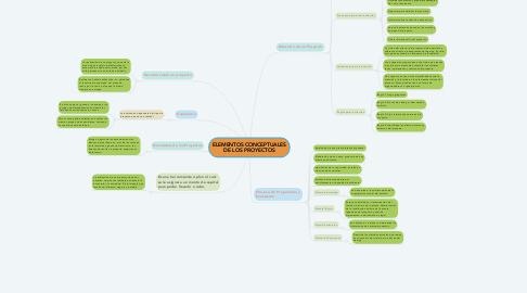 Mind Map: ELEMENTOS CONCEPTUALES DE LOS PROYECTOS