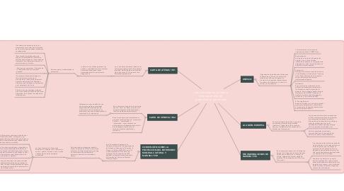 Mind Map: Los instrumentos jurídicos internacionales de protección al patrimonio