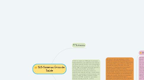 Mind Map: SUS-Sistemas Único de Saúde