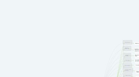 Mind Map: EDUCADOR CLÍNICO