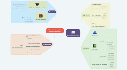 Mind Map: A Road to a Career Goal: Marketing Strategist