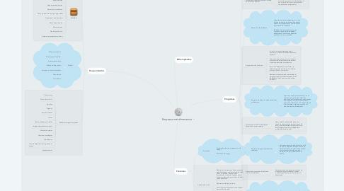 Mind Map: Empresa metalmecanica