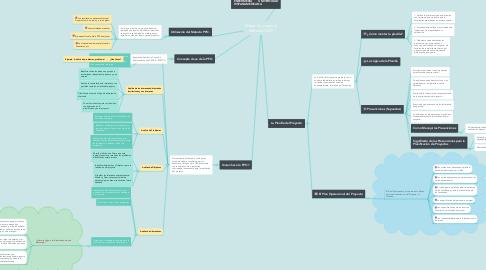 Mind Map: Mapa Conceptual Método ZOPP