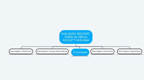 Mind Map: AVALIAÇÃO SEGUNDO: MARIA DA GRAÇA NICOLETTI MIZUKAMI