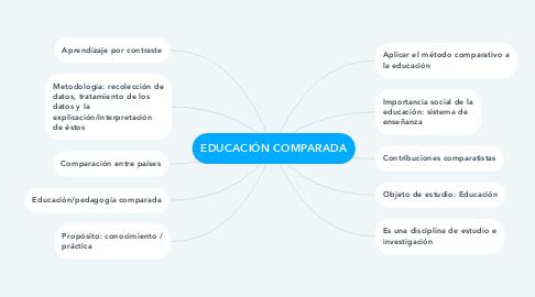Mind Map: EDUCACIÓN COMPARADA