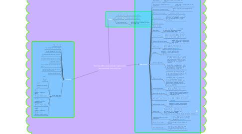 Mind Map: Normas APA sexta edición aplicando herramientas informáticas