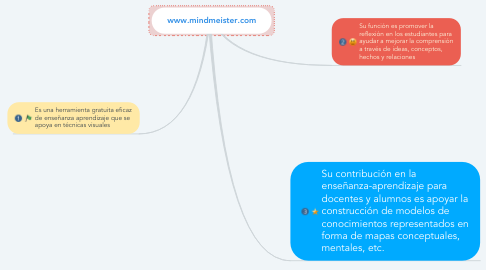 Mind Map: www.mindmeister.com