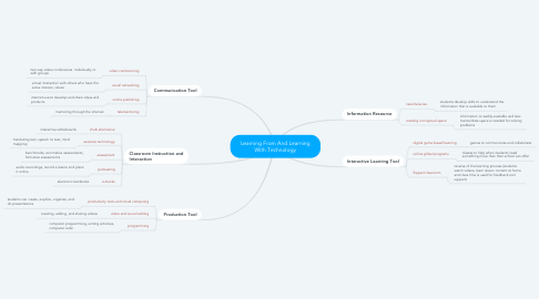 Mind Map: Learning From And Learning With Technology