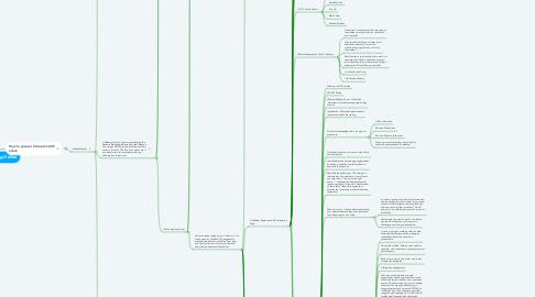 Mind Map: Network Marketing Online