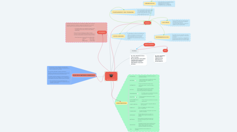 Mind Map: METODO CIENTIFICO