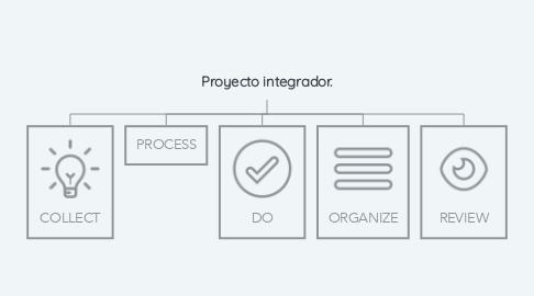 Mind Map: Proyecto integrador.