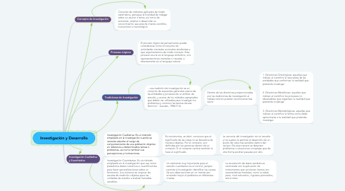 Mind Map: Investigación y Desarrollo