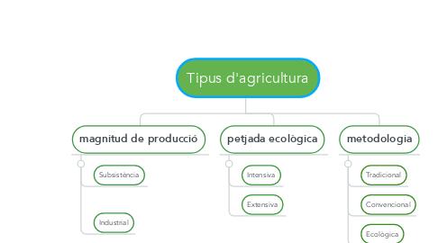 Mind Map: Tipus d'agricultura