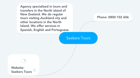 Mind Map: Seekers Tours