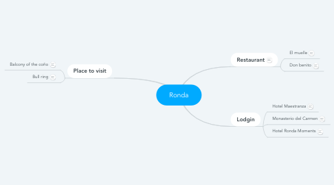 Mind Map: Ronda