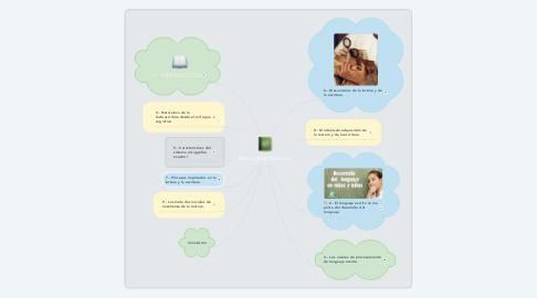 Mind Map: Temas para la Educación