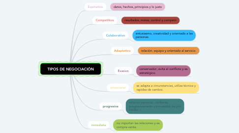 Mind Map: TIPOS DE NEGOCIACIÓN