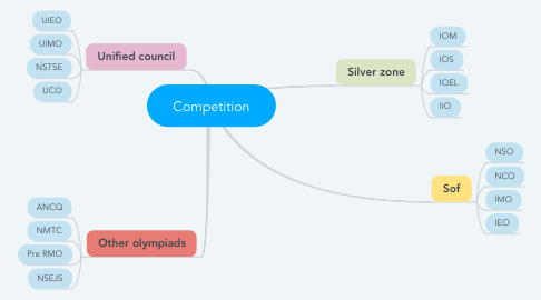 Mind Map: Competition