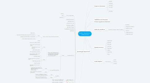 Mind Map: Modelo de gestão do conhecimento