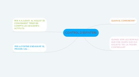 Mind Map: CONTROL D'ESFINTERS