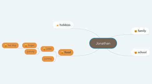 Mind Map: Jonathan