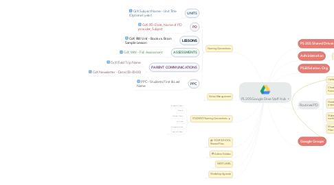 Mind Map: PS 205 Google Drive Staff Hub