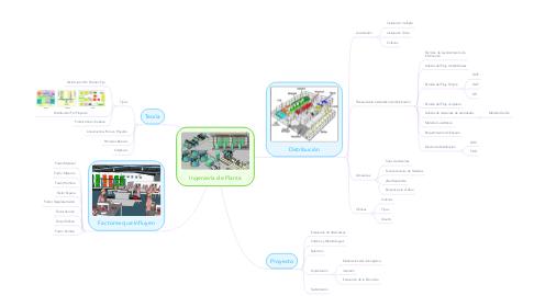 Mind Map: Ingeniería de Planta