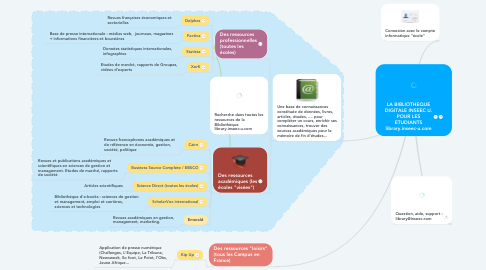 Mind Map: LA BIBLIOTHEQUE DIGITALE POUR LES ETUDIANTS library.inseec-u.com