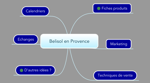Mind Map: Belisol en Provence
