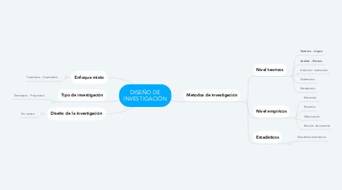 Mind Map: LEY Nº 164 DE TELECOMUNICACIONES TECNOLOGIAS DE INFORMACIÓN Y COMUNICACIÓN