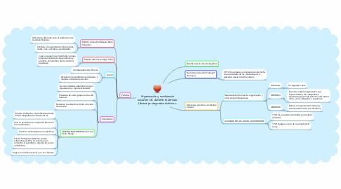 Mind Map: Organización y movilización social en CR durante el periodo Liberal: protagonista histórico.