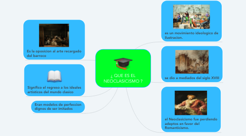 Mind Map: ¿ QUE ES EL NEOCLASICISMO ?