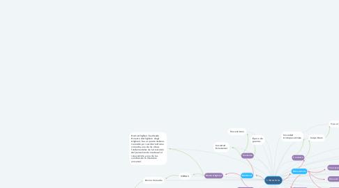Mind Map: Literatura