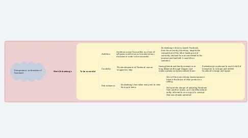 Mind Map: Mark Zuckenberg's