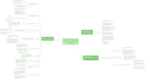 Mind Map: Gestionar el conocimiento: Estrategias de enseñanza aprendizaje.